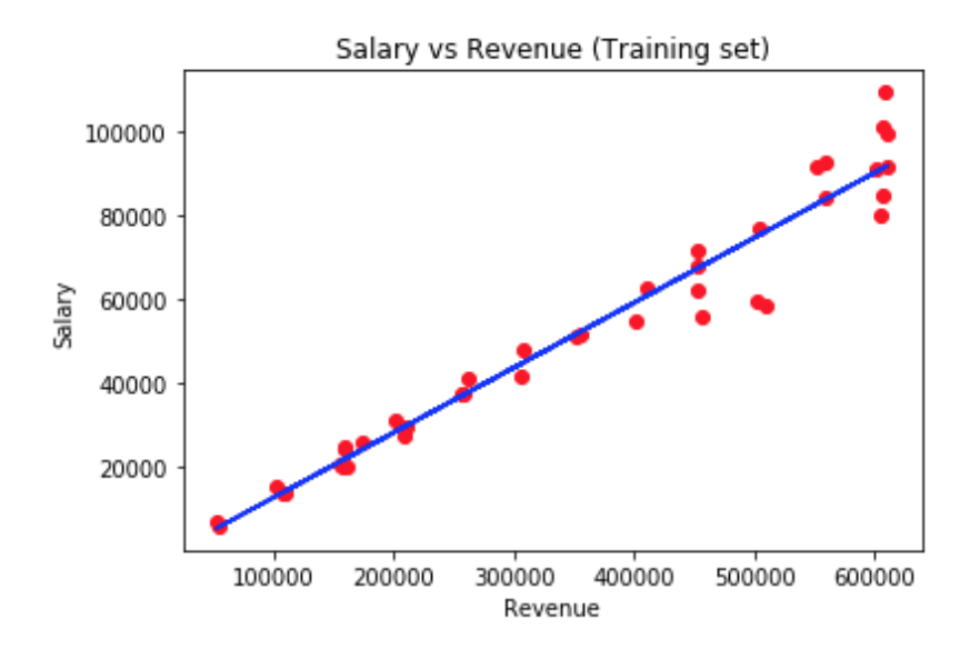 Salary and revenue chart