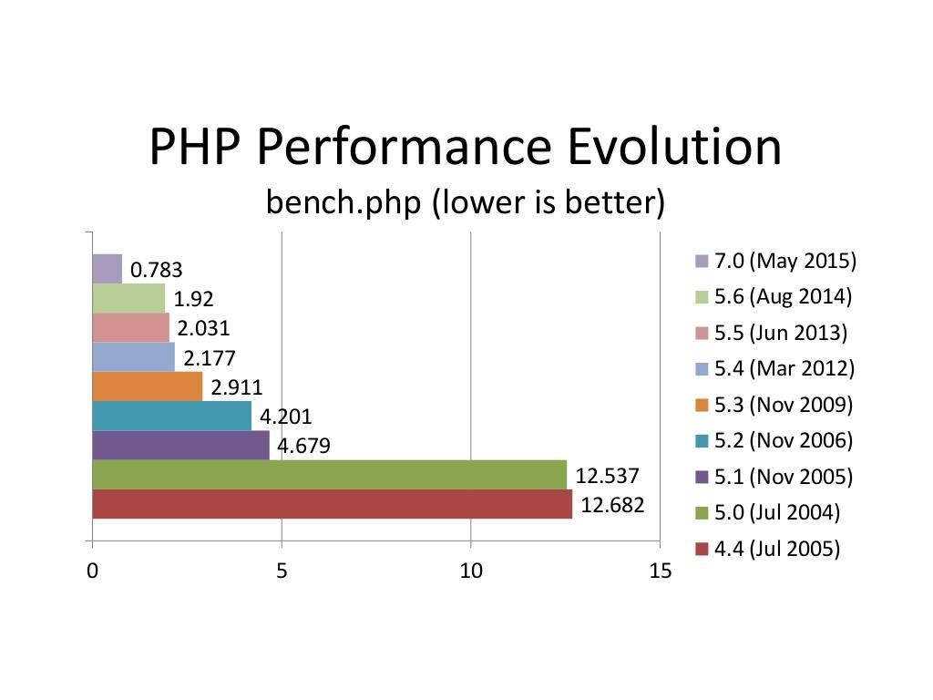 Php evoliucijos grafikas