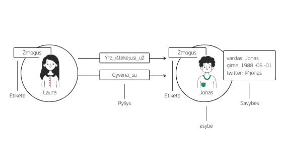 grafinis duomenų modeliavimas pavyzdys